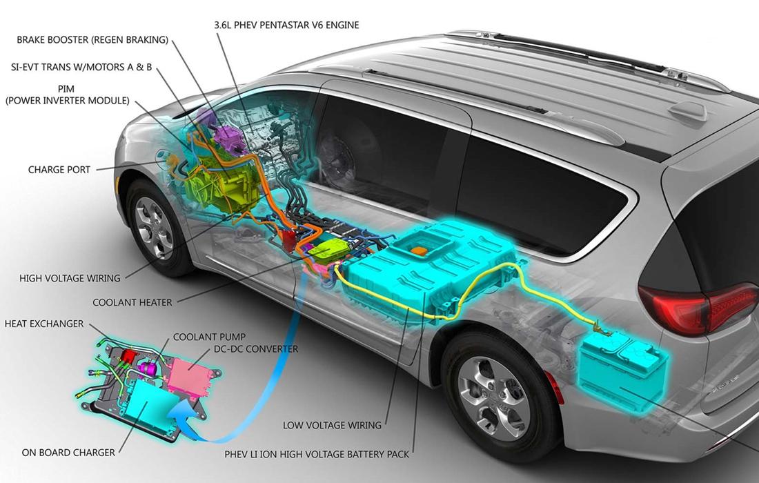 Working Principle Of Electric Car